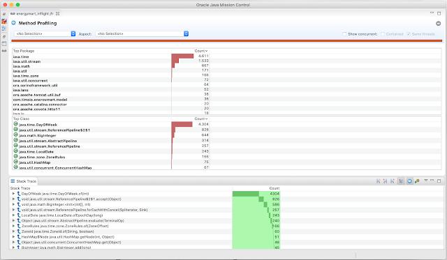 How Java Profilers Work - DZone Performance
