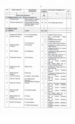 Formasi Kementerian Pertahanan CPNS 2018
