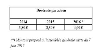 Cie Lebon dividende 2017