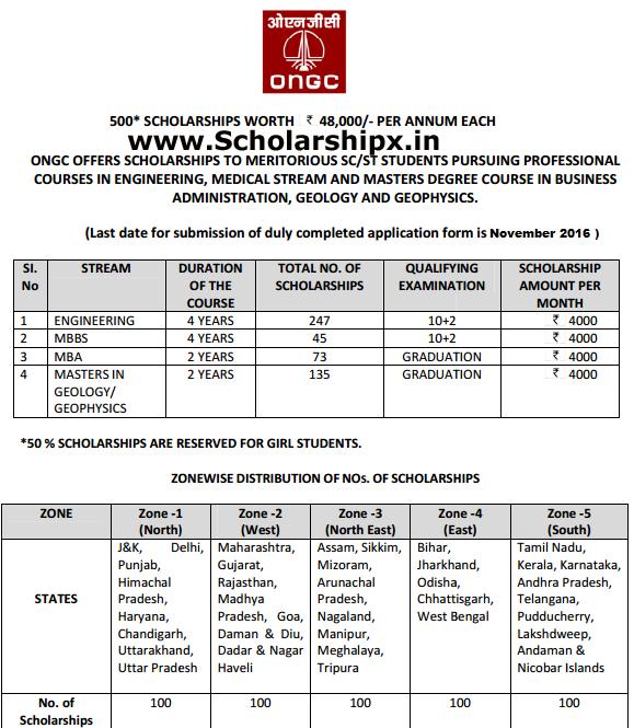 ONGC Scholarship 2016-17