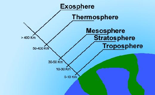Mengenal 5 Lapisan Atmosfer Yang Wajib Anda Pahami