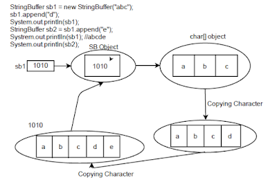 StringBuffer Object Diagram