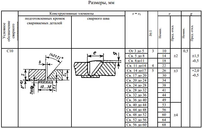 ГОСТ 5264-80 С10