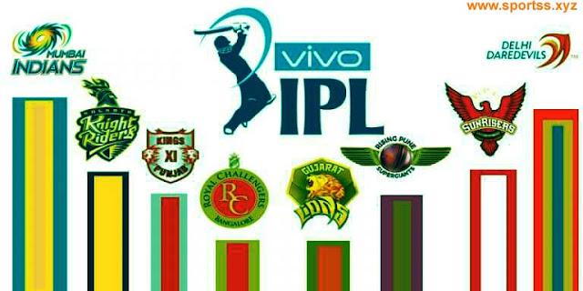 रोचक / एक मैच में हर खिलाड़ी की औसत सैलरी के मामले में आईपीएल टॉप पर, 18 लीग को पीछे छोड़ा