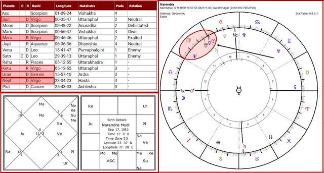 astrologia vedica 2017, parivartan yoga, recepcion mutua astrologia, yogas astrologia vedica, carta natal narendra modi, mercurio domiciliado cazimi, astrología predictiva