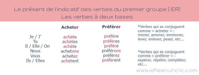 FLE ressources, conjugaison des verbes en français, verbes du premier groupe