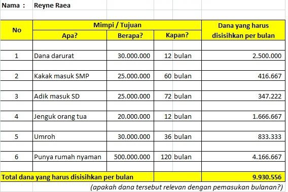 cara menyusun prioritas hidup di kopdar investarian MAMI Surabaya