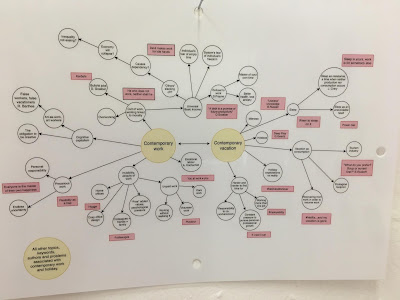 a big mind map that shows different aspects of contemporary work, with references to various authors