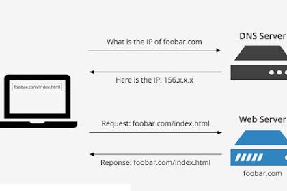 Cara Menggunakan OpenDNS untuk Browsing lebih Cepat dan Aman