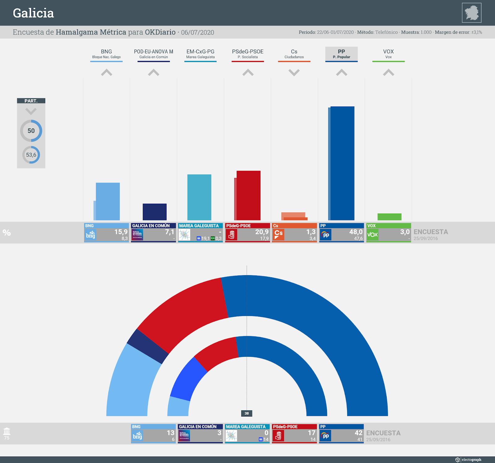 Gráfico de la encuesta para elecciones autonómicas en Galicia realizada por Hamalgama Métrica para OKDiario, 6 de julio de 2020