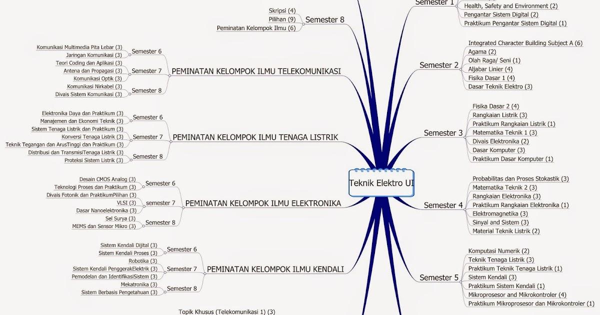 student career planner: Teknik elektro UI. Updated. Ada