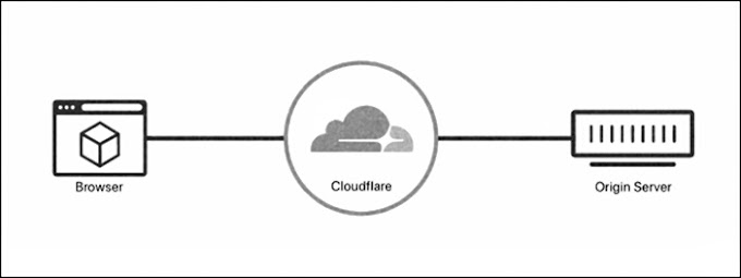 How to Setup and Activate Cloudflare on Blogger Blog