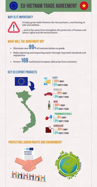 Xe từ châu Âu về Việt Nam sẽ sớm được hưởng ưu đãi thuế nhập khẩu 0%