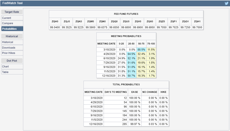CME Group FedWatch Tool Probabilities of Federal Funds Rate Changing at Future FOMC Meeting Dates, Snapshot on 5 March 2020