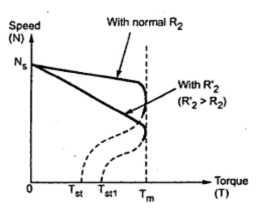 Adding External Resistance in Rotor Circuit ~ your