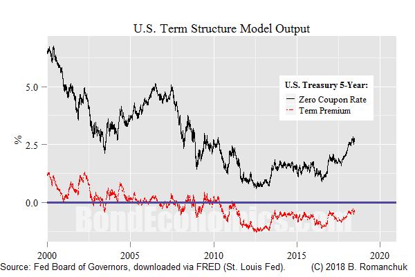 Chart: 5-Year Zero, 5-Year Term Premium