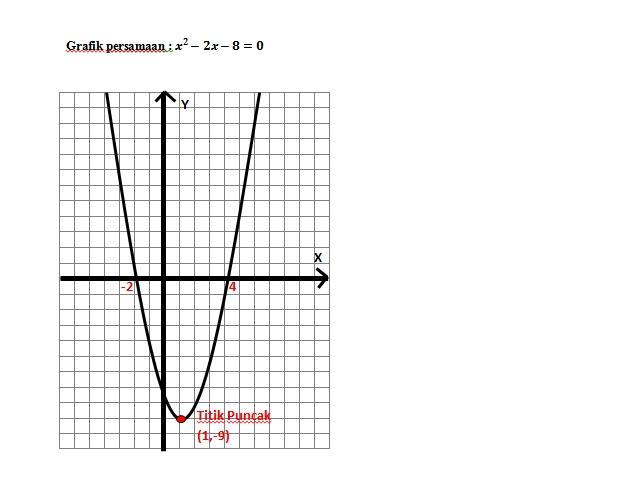 Solusi dan Menggambar Grafik Persamaan Kuadrat dengan FX