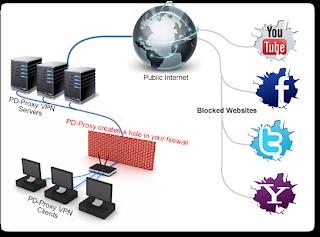 DOWNLOAD PD-PROXY VPN