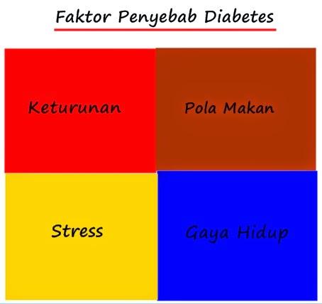 penyebab diabetes melitus keturunan