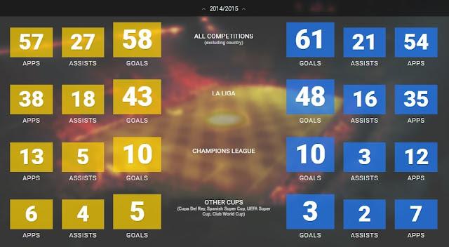 Ronaldo vs Messi 2014-2015