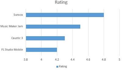 Urutan nilai dari tertinggi ke terendah dari Aplikasi Aransemen Musik dan Lagu Terbaik di Android berdasarkan rating