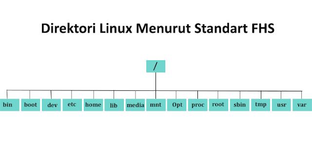 Macam-Macam Direktori Linux Menurut Standart FHS