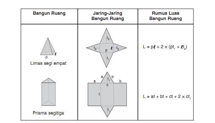 Tabel rumus matematika luas berbagai bangun ruang ...