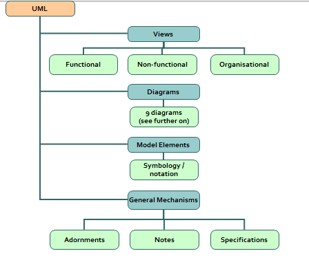 Dasar dasar UML ( Unified Modelling Language )