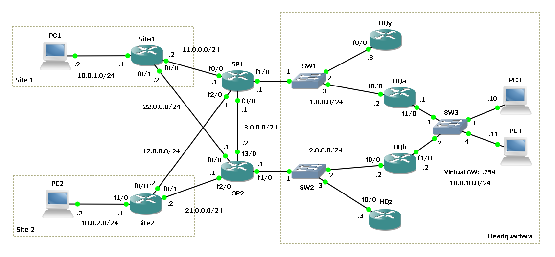 CrazyVLAN: Implementing a multi-homed and load-balanced VPN network
