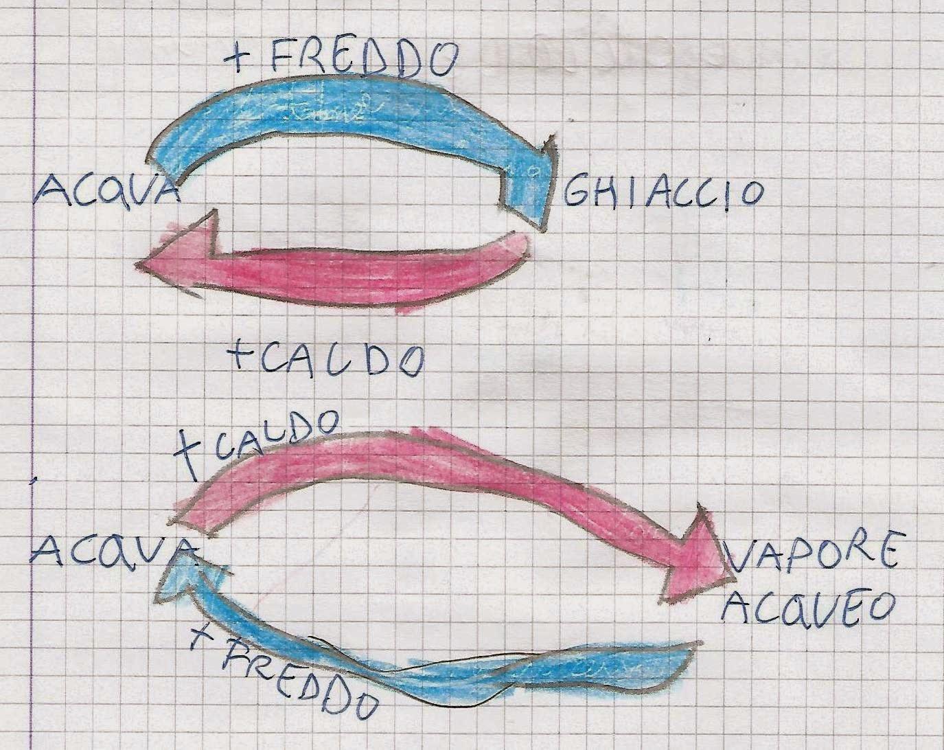 Scienze Classe Seconda Lacqua Il Ciclo Dellacqua