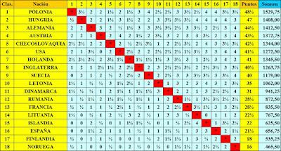 Clasificación final por orden de puntuación de la III Olimpiada de Ajedrez de 1930
