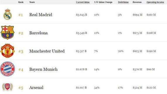 index Real Madrid named as the World's Most Valuable Football Team by Forbes