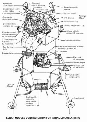 חללית אפולו - רכב הנחיתה על הירח