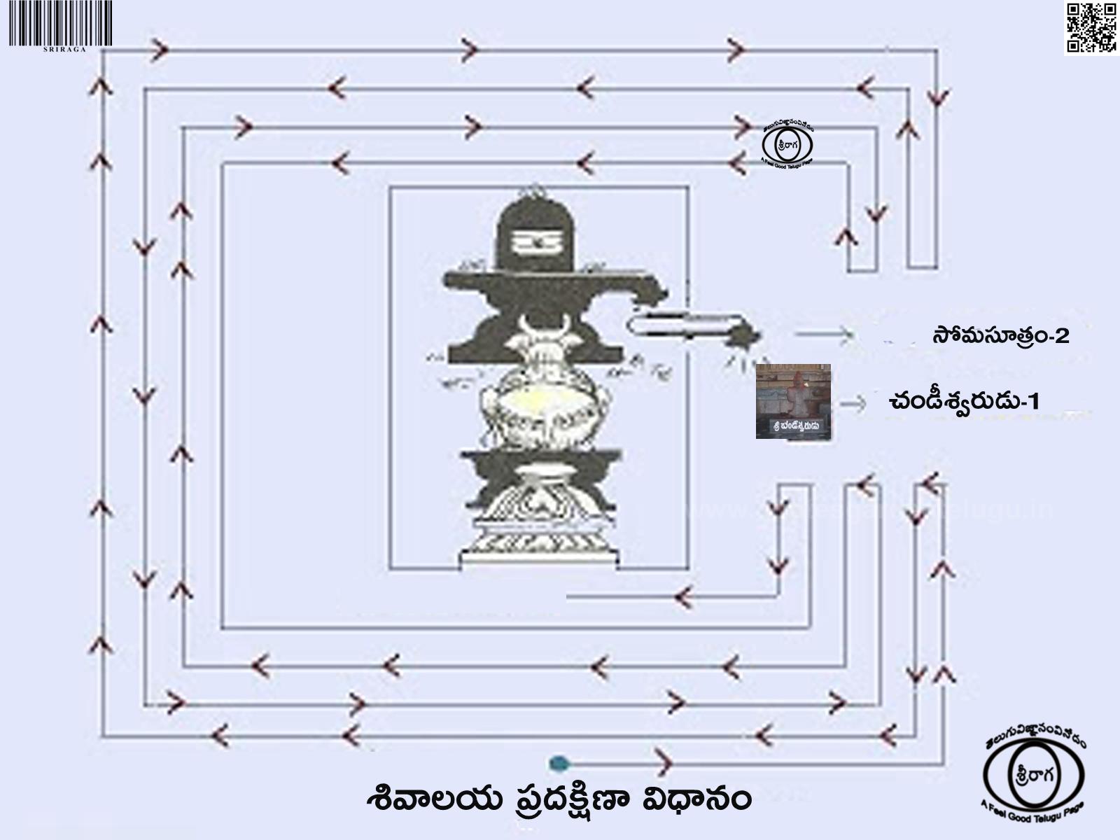 శివాలయ ప్రదక్షిణా విధానం-Shivalaya pradakshina vidhanam-Somasutram-Chandeeswara-సోమసూత్రం-చండీశ్వరులు-శివాలయ-ప్రదక్షిణా-విధానం