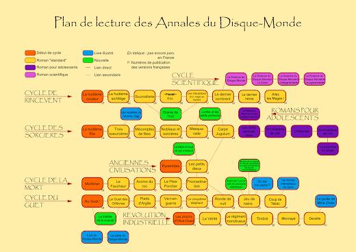 Guide d'ordre de lecture des annales du Disque Monde