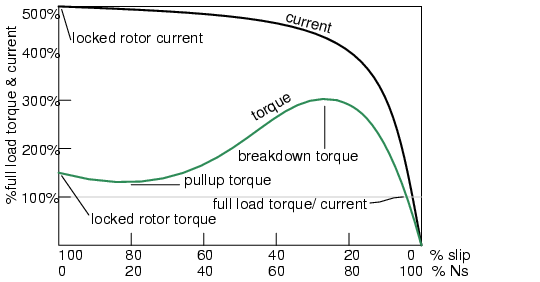 dyazStuffs: Locked rotor current vs Starting current