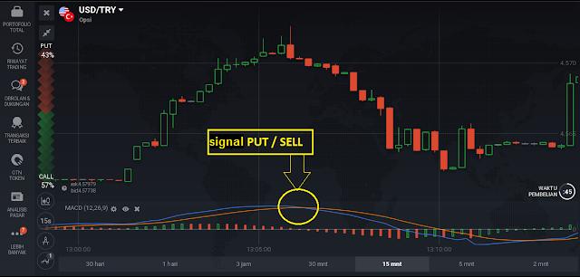 Macd trading strategy binary options