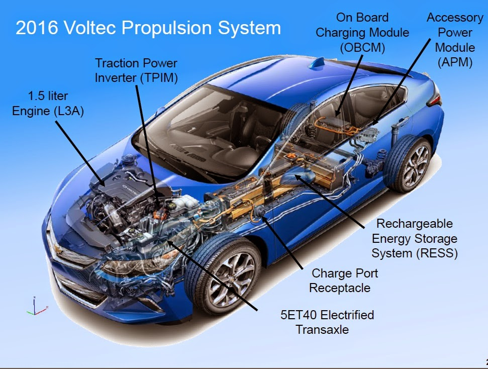 2016 Chevrolet Volt Train How It Works In Electric Hybrid Modes