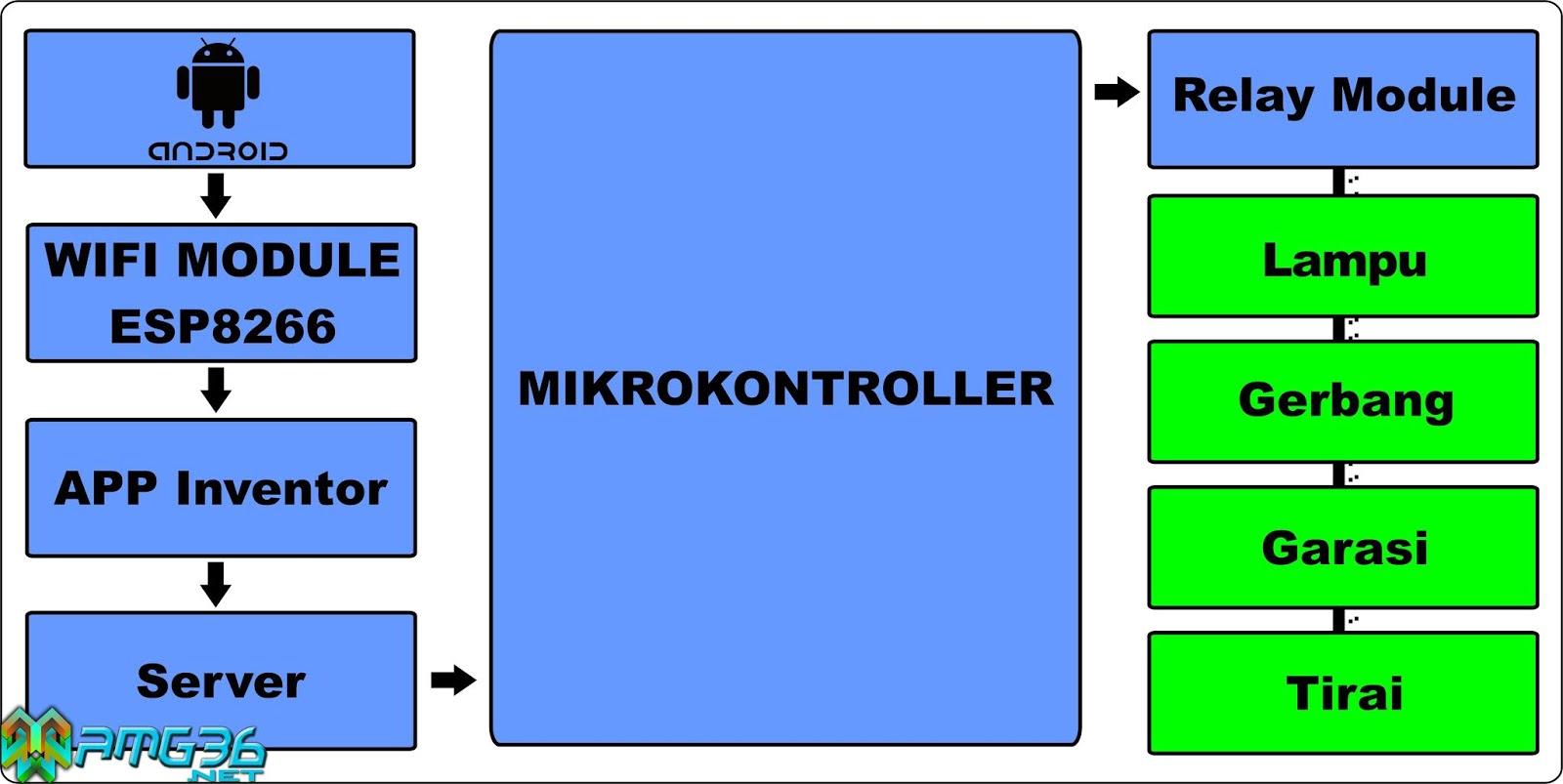 Cara Membuat Smart Home Berbasis Voice Control - amg36 net