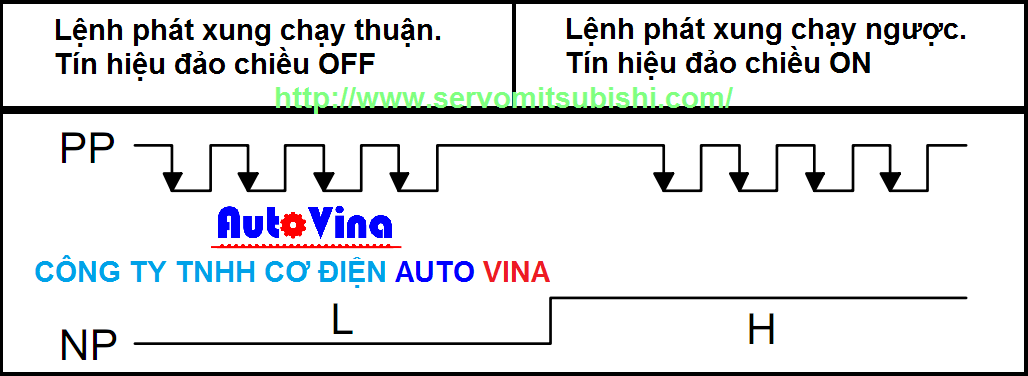 Phương pháp phát xung chạy, dùng tín hiệu đảo chiều servo