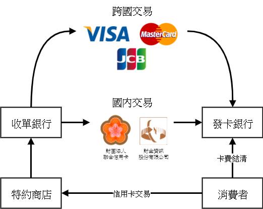 信用卡交易架構