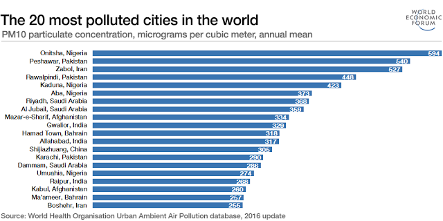 Who names onitsha worlds most polluted city this is miss petite pakistan zabol iran rawalpindi also in pakistan before kaduna and aba the cost for countries is enormous air pollution affects economies and publicscrutiny Images