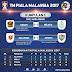 Carta Kumpulan C : TM Piala Malaysia 2017