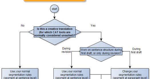 About Translation