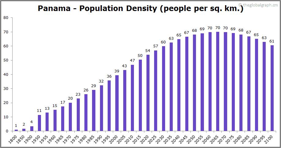 Panama  Population Density (people per sq. km.)