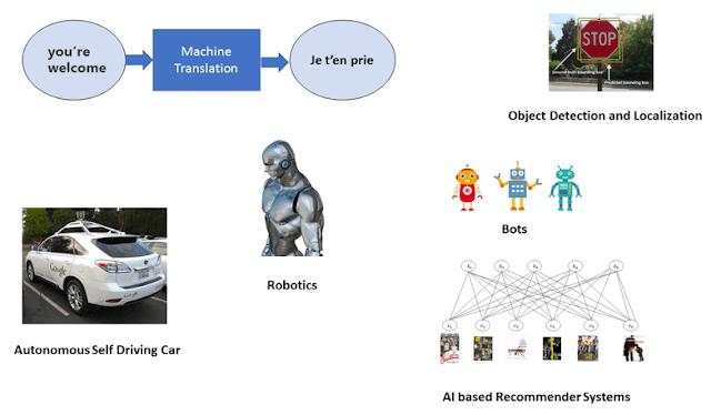 Applications of Artificial Intelligence (AI) | APDaga | DumpBox