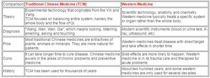 100+ Western Chinese Medicine And Medicine – yasminroohi