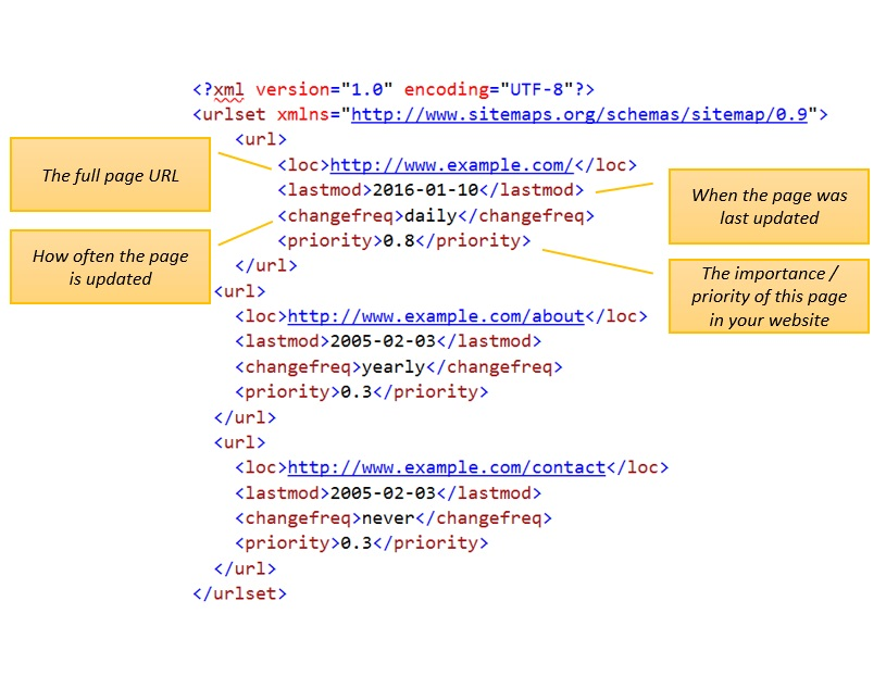 Sitemap Xml How To Write