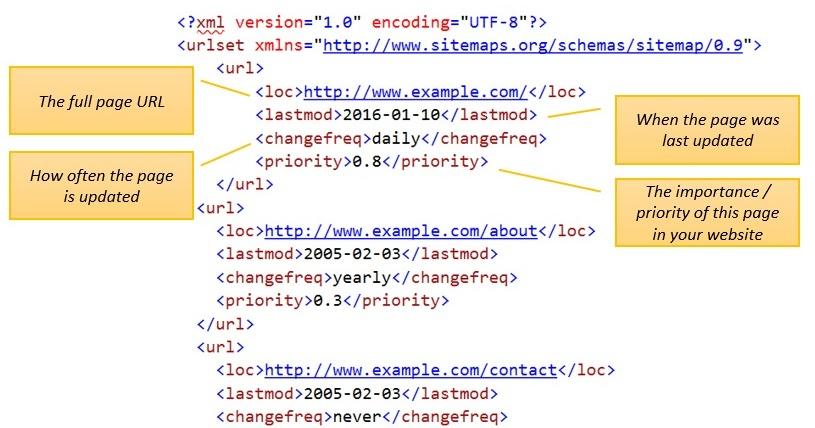 XML Sitemap Generator: Sitemap Example