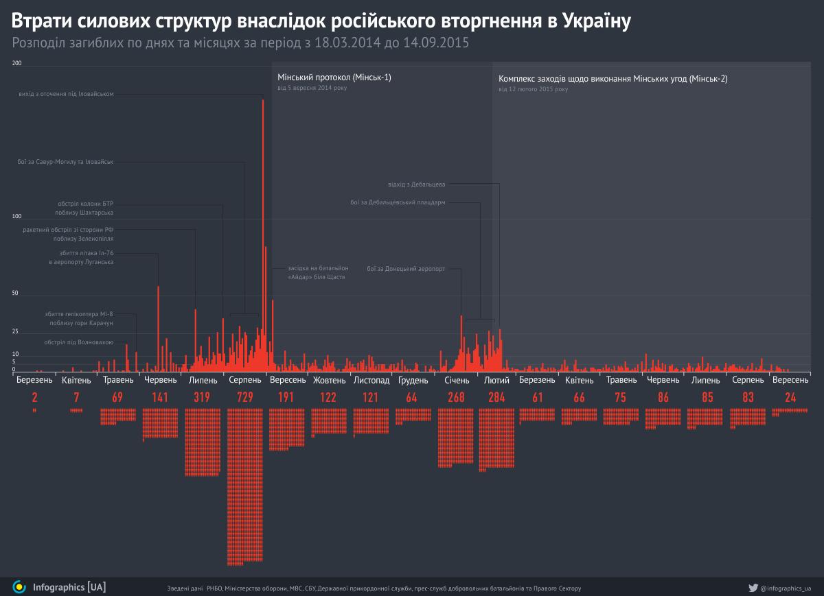 Втрати силових структур внаслідок російського вторгнення в Україну
